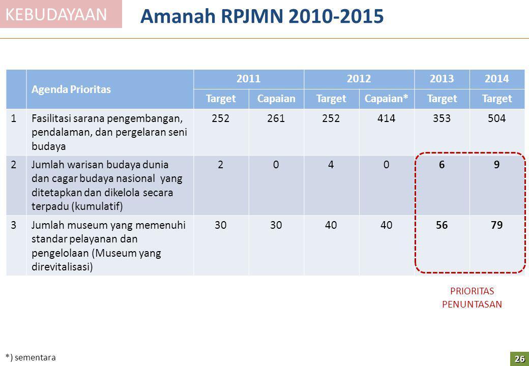 Amanah RPJMN 2010-2015 Agenda Prioritas 2011201220132014 TargetCapaianTargetCapaian*Target 1Fasilitasi sarana pengembangan, pendalaman, dan pergelaran