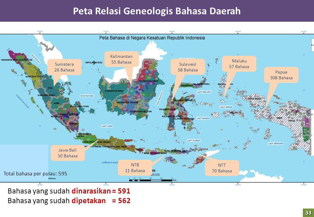 2 Bahasa yang sudah dinarasikan = 591 Bahasa yang sudah dipetakan = 562 Sumatera 26 Bahasa Kalimantan 55 Bahasa Jawa Bali 10 Bahasa Papua 308 Bahasa S