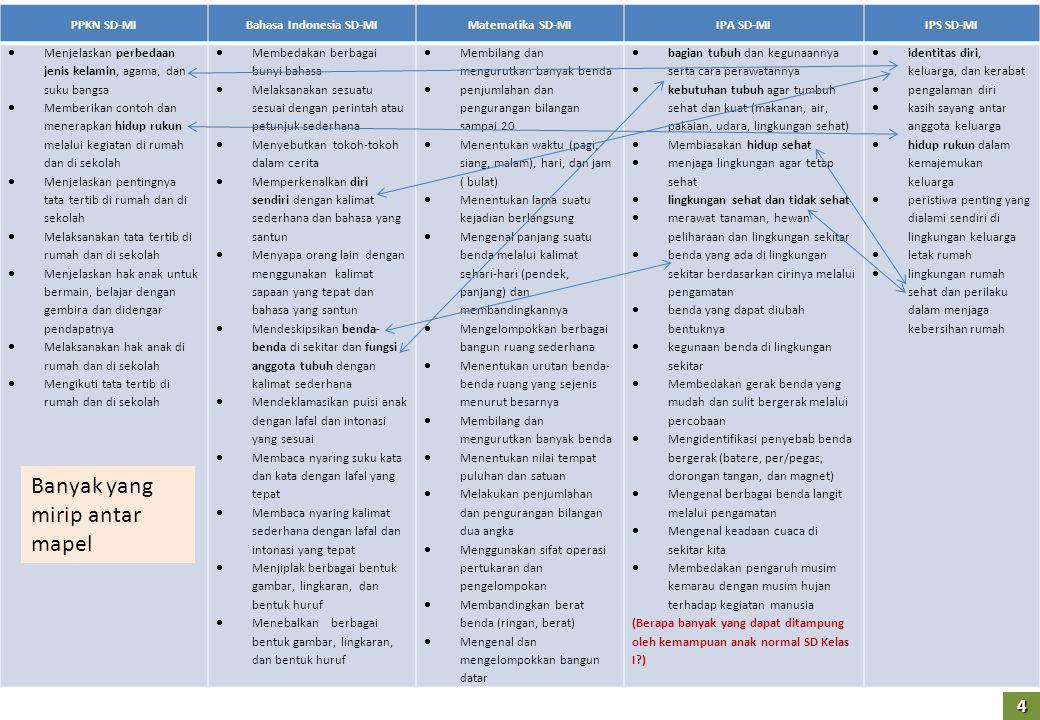 PPKN SD-MIBahasa Indonesia SD-MIMatematika SD-MIIPA SD-MIIPS SD-MI  Menjelaskan perbedaan jenis kelamin, agama, dan suku bangsa  Memberikan contoh dan menerapkan hidup rukun melalui kegiatan di rumah dan di sekolah  Menjelaskan pentingnya tata tertib di rumah dan di sekolah  Melaksanakan tata tertib di rumah dan di sekolah  Menjelaskan hak anak untuk bermain, belajar dengan gembira dan didengar pendapatnya  Melaksanakan hak anak di rumah dan di sekolah  Mengikuti tata tertib di rumah dan di sekolah  Membedakan berbagai bunyi bahasa  Melaksanakan sesuatu sesuai dengan perintah atau petunjuk sederhana  Menyebutkan tokoh-tokoh dalam cerita  Memperkenalkan diri sendiri dengan kalimat sederhana dan bahasa yang santun  Menyapa orang lain dengan menggunakan kalimat sapaan yang tepat dan bahasa yang santun  Mendeskipsikan benda- benda di sekitar dan fungsi anggota tubuh dengan kalimat sederhana  Mendeklamasikan puisi anak dengan lafal dan intonasi yang sesuai  Membaca nyaring suku kata dan kata dengan lafal yang tepat  Membaca nyaring kalimat sederhana dengan lafal dan intonasi yang tepat  Menjiplak berbagai bentuk gambar, lingkaran, dan bentuk huruf  Menebalkan berbagai bentuk gambar, lingkaran, dan bentuk huruf  Membilang dan mengurutkan banyak benda  penjumlahan dan pengurangan bilangan sampai 20  Menentukan waktu (pagi, siang, malam), hari, dan jam ( bulat)  Menentukan lama suatu kejadian berlangsung  Mengenal panjang suatu benda melalui kalimat sehari-hari (pendek, panjang) dan membandingkannya  Mengelompokkan berbagai bangun ruang sederhana  Menentukan urutan benda- benda ruang yang sejenis menurut besarnya  Membilang dan mengurutkan banyak benda  Menentukan nilai tempat puluhan dan satuan  Melakukan penjumlahan dan pengurangan bilangan dua angka  Menggunakan sifat operasi pertukaran dan pengelompokan  Membandingkan berat benda (ringan, berat)  Mengenal dan mengelompokkan bangun datar  bagian tubuh dan kegunaannya serta cara perawatannya  kebutuhan tubuh agar tumbuh s