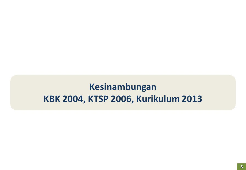 Kesinambungan KBK 2004, KTSP 2006, Kurikulum 2013 8