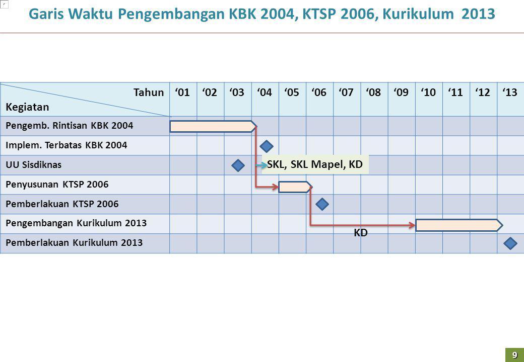 Garis Waktu Pengembangan KBK 2004, KTSP 2006, Kurikulum 2013 Tahun Kegiatan '01'02'03'04'05'06'07'08'09'10'11'12'13 Pengemb. Rintisan KBK 2004 Implem.