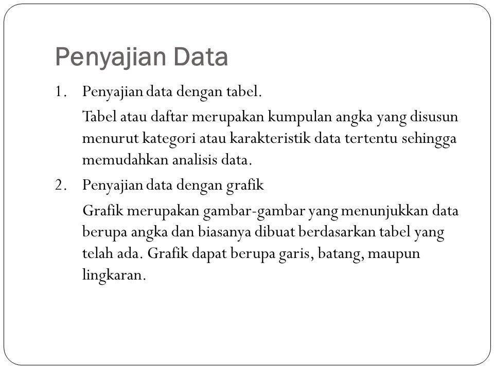 Penyajian Data 1.Penyajian data dengan tabel.