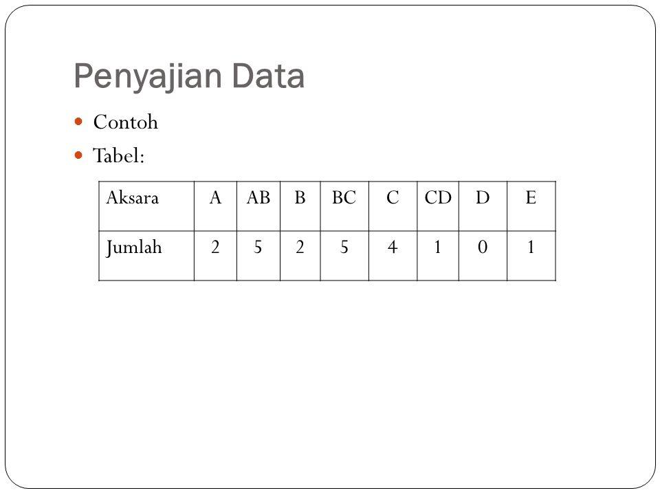 Penyajian Data Contoh Tabel: AksaraAABBBCCCDDE Jumlah25254101