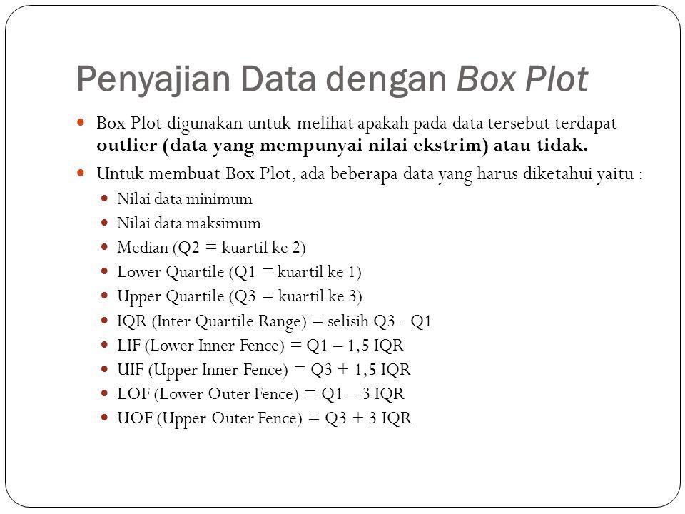 Penyajian Data dengan Box Plot Box Plot digunakan untuk melihat apakah pada data tersebut terdapat outlier (data yang mempunyai nilai ekstrim) atau tidak.