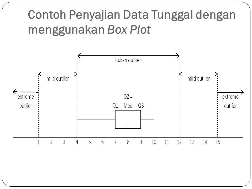 Contoh Penyajian Data Tunggal dengan menggunakan Box Plot