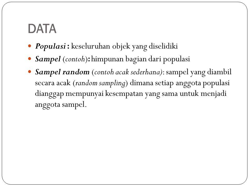 DATA Populasi : keseluruhan objek yang diselidiki Sampel (contoh): himpunan bagian dari populasi Sampel random (contoh acak sederhana): sampel yang diambil secara acak (random sampling) dimana setiap anggota populasi dianggap mempunyai kesempatan yang sama untuk menjadi anggota sampel.
