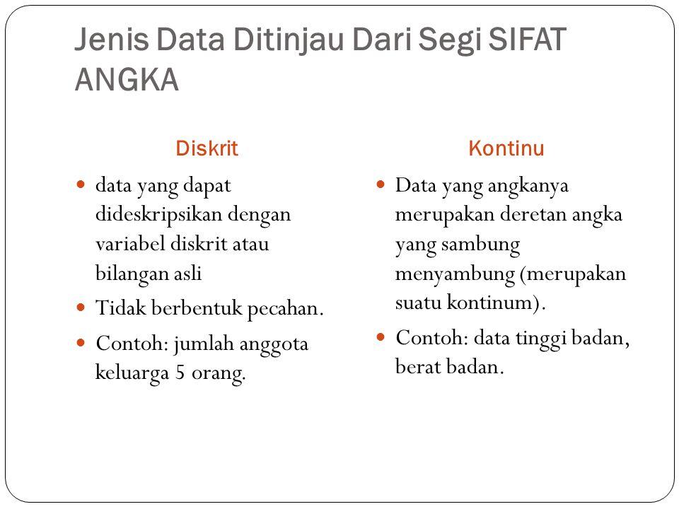 Jenis Data Ditinjau Dari Segi SIFAT ANGKA DiskritKontinu data yang dapat dideskripsikan dengan variabel diskrit atau bilangan asli Tidak berbentuk pec