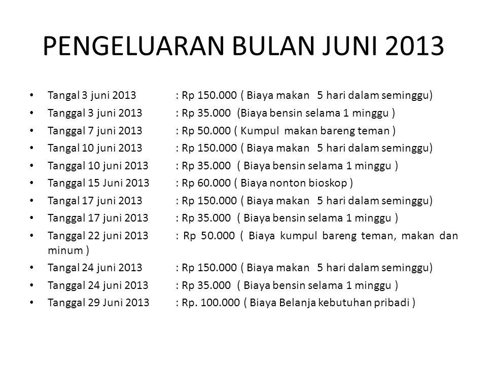 PENGELUARAN BULAN JUNI 2013 Tangal 3 juni 2013 : Rp 150.000 ( Biaya makan 5 hari dalam seminggu) Tanggal 3 juni 2013: Rp 35.000 (Biaya bensin selama 1 minggu ) Tanggal 7 juni 2013: Rp 50.000 ( Kumpul makan bareng teman ) Tangal 10 juni 2013 : Rp 150.000 ( Biaya makan 5 hari dalam seminggu) Tanggal 10 juni 2013 : Rp 35.000 ( Biaya bensin selama 1 minggu ) Tanggal 15 Juni 2013: Rp 60.000 ( Biaya nonton bioskop ) Tangal 17 juni 2013 : Rp 150.000 ( Biaya makan 5 hari dalam seminggu) Tanggal 17 juni 2013 : Rp 35.000 ( Biaya bensin selama 1 minggu ) Tanggal 22 juni 2013: Rp 50.000 ( Biaya kumpul bareng teman, makan dan minum ) Tangal 24 juni 2013 : Rp 150.000 ( Biaya makan 5 hari dalam seminggu) Tanggal 24 juni 2013 : Rp 35.000 ( Biaya bensin selama 1 minggu ) Tanggal 29 Juni 2013: Rp.