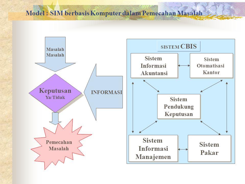 Model : SIM berbasis Komputer dalam Pemecahan Masalah Keputusan Ya/Tidak Keputusan Ya/Tidak Masalah INFORMASI Pemecahan Masalah Sistem Informasi Akunt