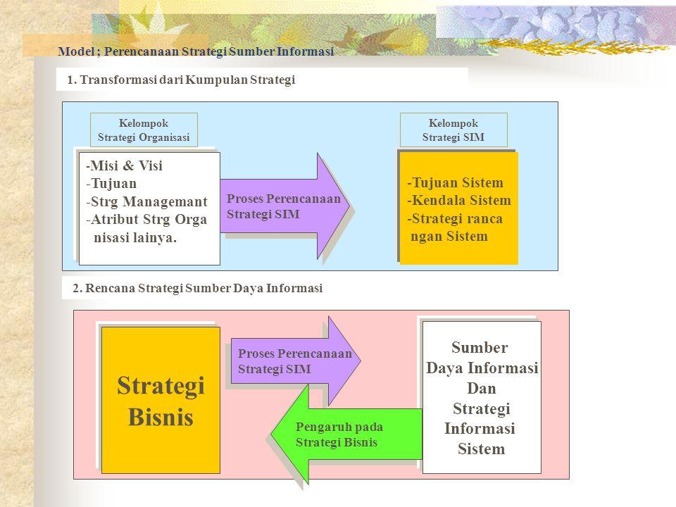 Model ; Perencanaan Strategi Sumber Informasi 1. Transformasi dari Kumpulan Strategi 2. Rencana Strategi Sumber Daya Informasi - Misi & Visi -Tujuan -
