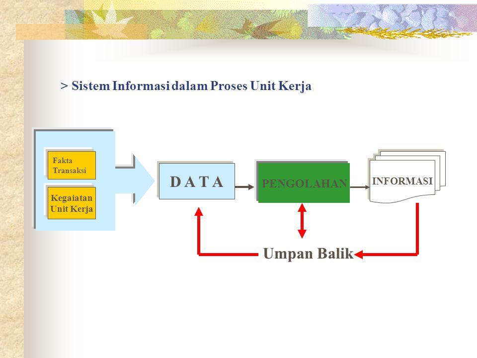> Sistem Informasi dalam Proses Unit Kerja PENGOLAHAN INFORMASI D A T A Fakta Transaksi Kegaiatan Unit Kerja Umpan Balik