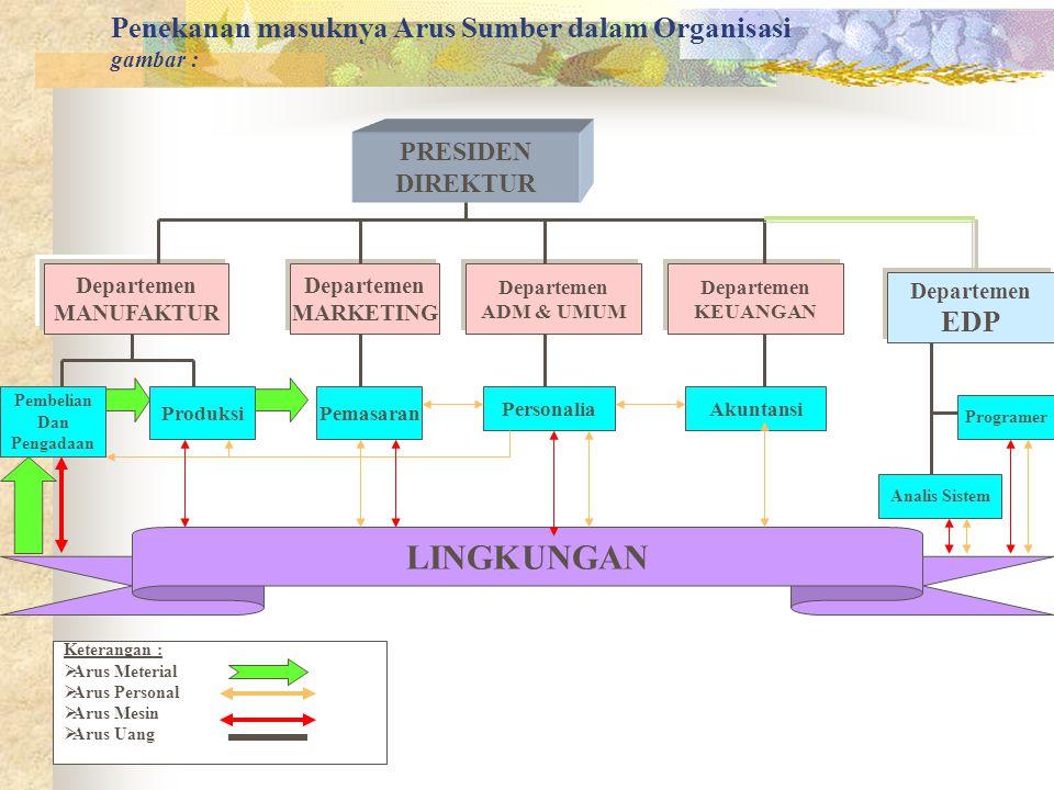 Organisasi Jasa Informasi Gamber : Ranatai Komunikasi Tradisional PEMAKAI Analis Sistem Komputer Pogramer Pengolah Database Spesialis Jaringan Operator