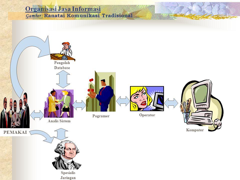 Organisasi Jasa Informasi Gamber : Ranatai Komunikasi Tradisional PEMAKAI Analis Sistem Komputer Pogramer Pengolah Database Spesialis Jaringan Operato