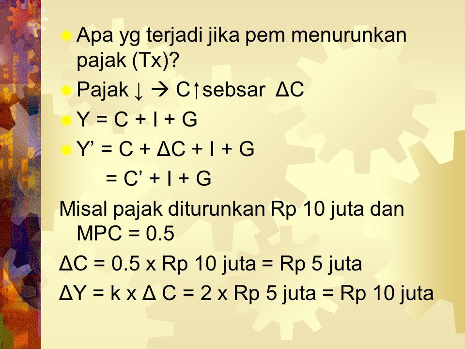  Contoh: Jika C = 160 + 0.6 Y dan I = 200, maka Y = 160 + 0.6 Y + 200 0.4 Y = 360  Y = 900 dan C = 700 Jika kemudian pemerintah menaikkan gaji peg n