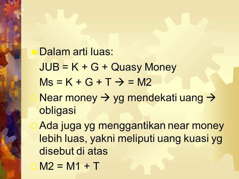  Ms = K + G  = M1  Di samping giro/demand deposit, ada bentuk simpanan lain: deposito berjangka & tabungan yang tidak bisa diuangkan setiap saat 
