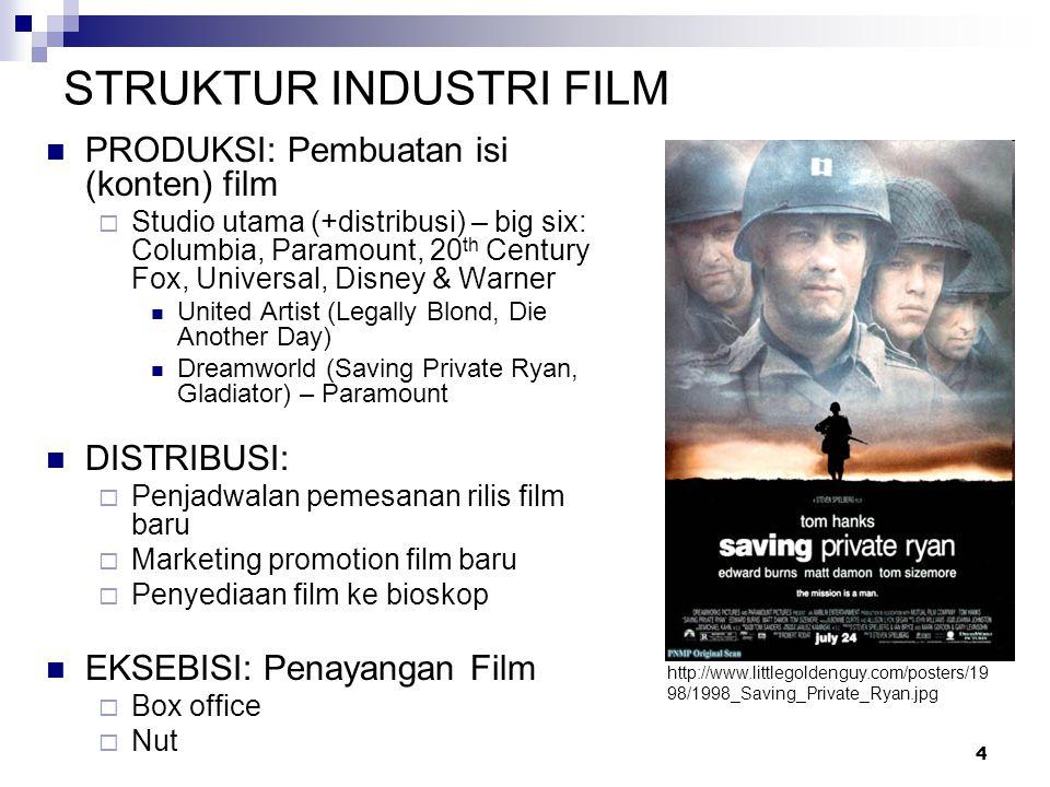 4 STRUKTUR INDUSTRI FILM PRODUKSI: Pembuatan isi (konten) film  Studio utama (+distribusi) – big six: Columbia, Paramount, 20 th Century Fox, Univers
