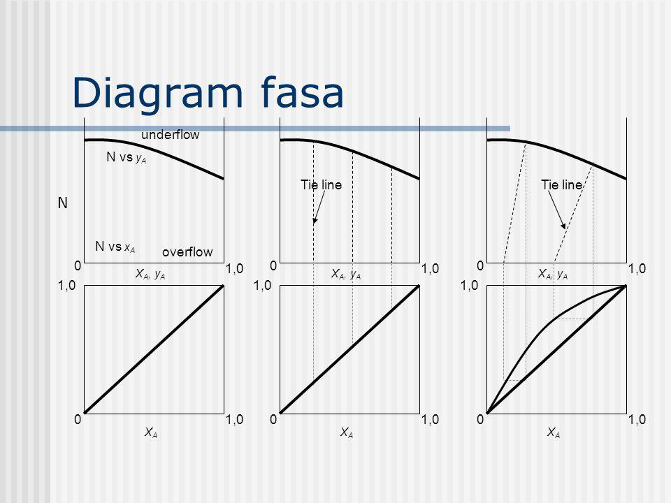 Diagram fasa N 0 1,0 X A, y A XAXA 1,0 0 underflow overflow 0 1,0 X A, y A XAXA 1,0 0 0 X A, y A XAXA 1,0 0 N vs y A N vs x A Tie line