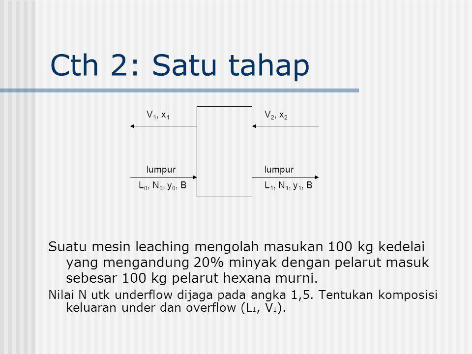 Cth 2: Satu tahap Suatu mesin leaching mengolah masukan 100 kg kedelai yang mengandung 20% minyak dengan pelarut masuk sebesar 100 kg pelarut hexana m