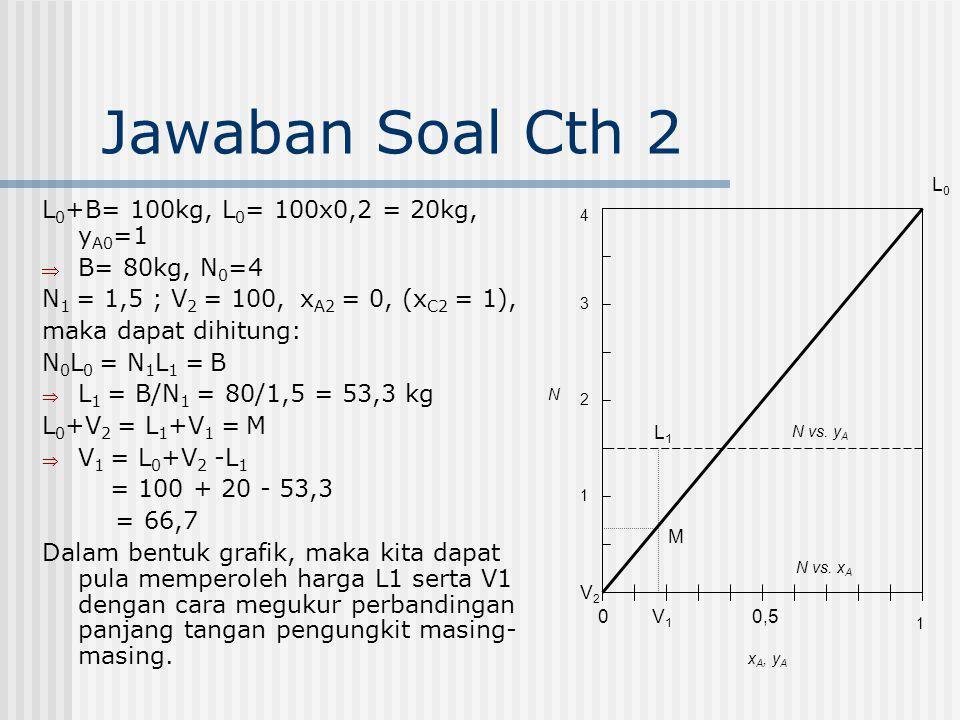 Jawaban Soal Cth 2 L 0 +B= 100kg, L 0 = 100x0,2 = 20kg, y A0 =1  B= 80kg, N 0 =4 N 1 = 1,5 ; V 2 = 100, x A2 = 0, (x C2 = 1), maka dapat dihitung: N