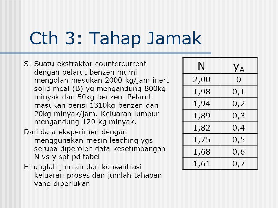 Cth 3: Tahap Jamak S: Suatu ekstraktor countercurrent dengan pelarut benzen murni mengolah masukan 2000 kg/jam inert solid meal (B) yg mengandung 800k