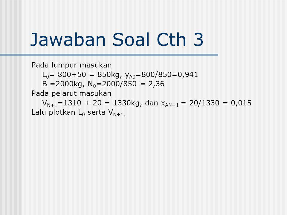 Jawaban Soal Cth 3 Pada lumpur masukan L 0 = 800+50 = 850kg, y A0 =800/850=0,941 B =2000kg, N 0 =2000/850 = 2,36 Pada pelarut masukan V N+1 =1310 + 20