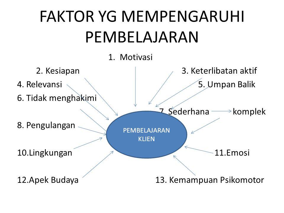 FAKTOR YG MEMPENGARUHI PEMBELAJARAN 1.Motivasi 2.
