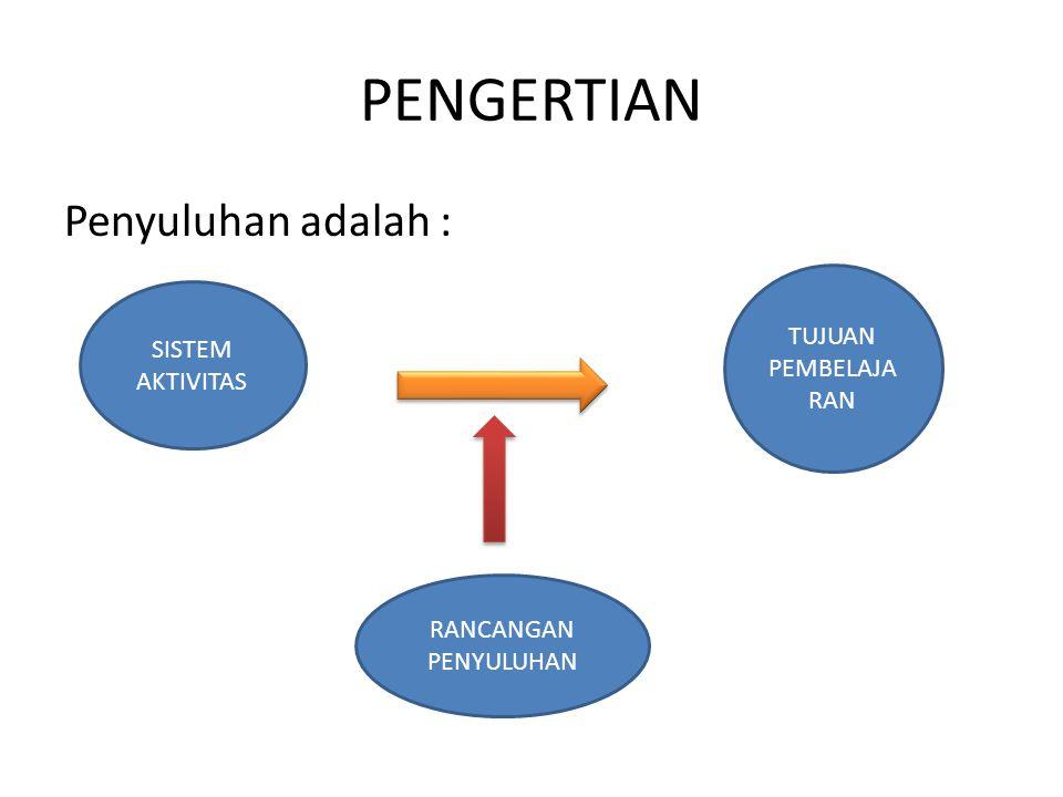 4.Memilih Strategi Penyuluhan STRATEGITIPE BELAJAR UTAMA 1.