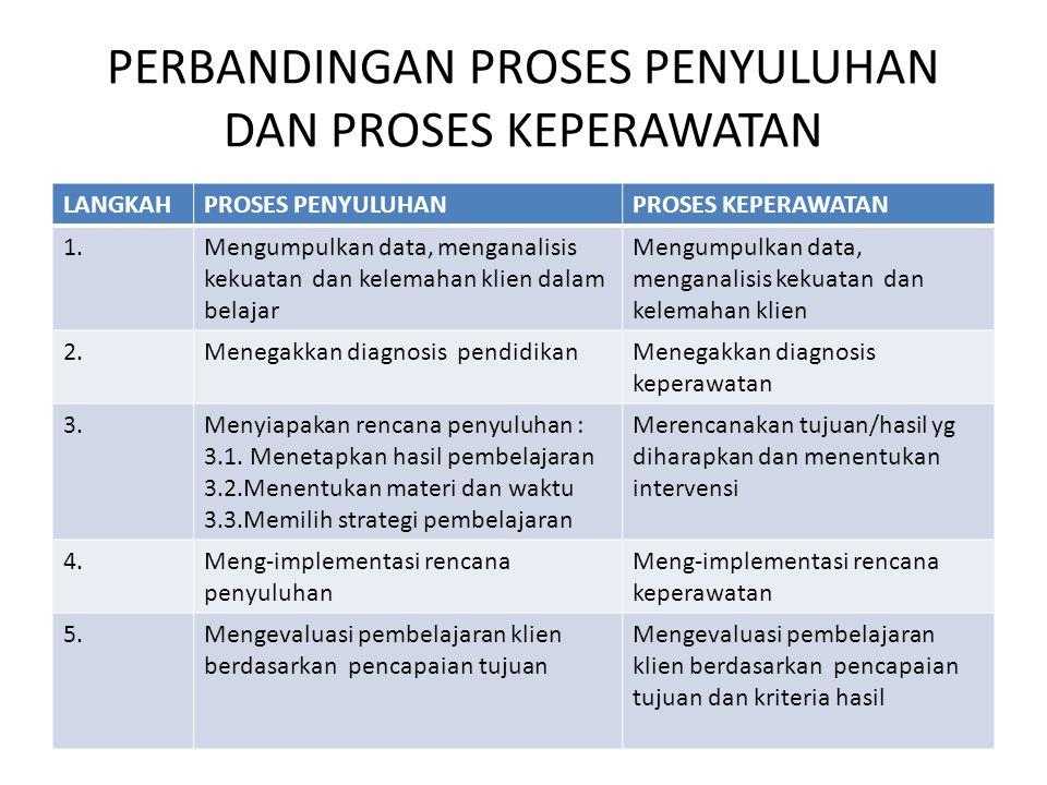 PERBANDINGAN PROSES PENYULUHAN DAN PROSES KEPERAWATAN LANGKAHPROSES PENYULUHANPROSES KEPERAWATAN 1.Mengumpulkan data, menganalisis kekuatan dan kelemahan klien dalam belajar Mengumpulkan data, menganalisis kekuatan dan kelemahan klien 2.Menegakkan diagnosis pendidikanMenegakkan diagnosis keperawatan 3.Menyiapakan rencana penyuluhan : 3.1.