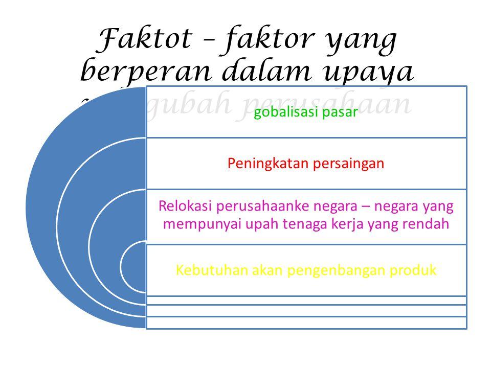 Faktot – faktor yang berperan dalam upaya mengubah perusahaan gobalisasi pasar Peningkatan persaingan Relokasi perusahaanke negara – negara yang mempu