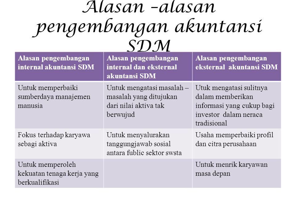 Alasan –alasan pengembangan akuntansi SDM Alasan pengembangan internal akuntansi SDM Alasan pengembangan internal dan eksternal akuntansi SDM Alasan p
