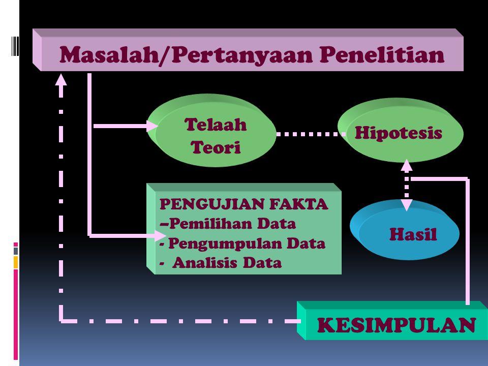 Masalah/Pertanyaan Penelitian Telaah Teori Hipotesis PENGUJIAN FAKTA –Pemilihan Data - Pengumpulan Data - Analisis Data Hasil KESIMPULAN