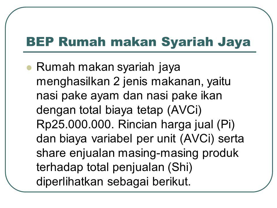 BEP Rumah makan Syariah Jaya Rumah makan syariah jaya menghasilkan 2 jenis makanan, yaitu nasi pake ayam dan nasi pake ikan dengan total biaya tetap (