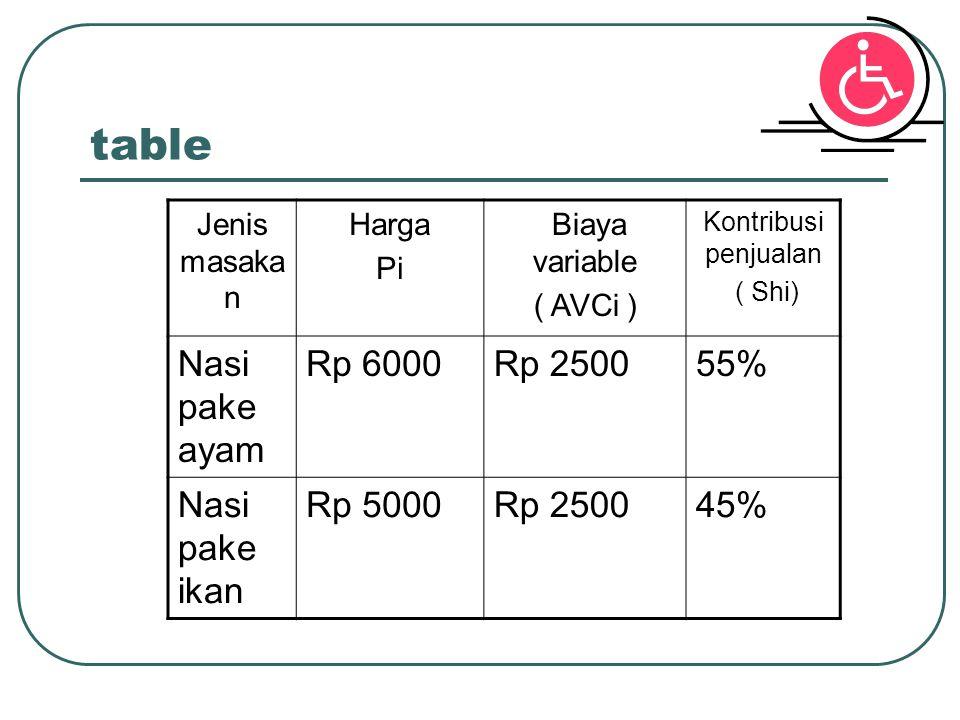 table Jenis masaka n Harga Pi Biaya variable ( AVCi ) Kontribusi penjualan ( Shi) Nasi pake ayam Rp 6000Rp 250055% Nasi pake ikan Rp 5000Rp 250045%