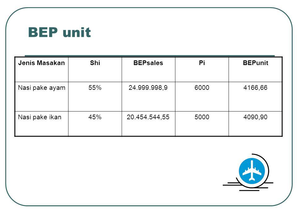 BEP unit Jenis MasakanShiBEPsalesPiBEPunit Nasi pake ayam55%24.999.998,960004166,66 Nasi pake ikan45%20.454.544,5550004090,90