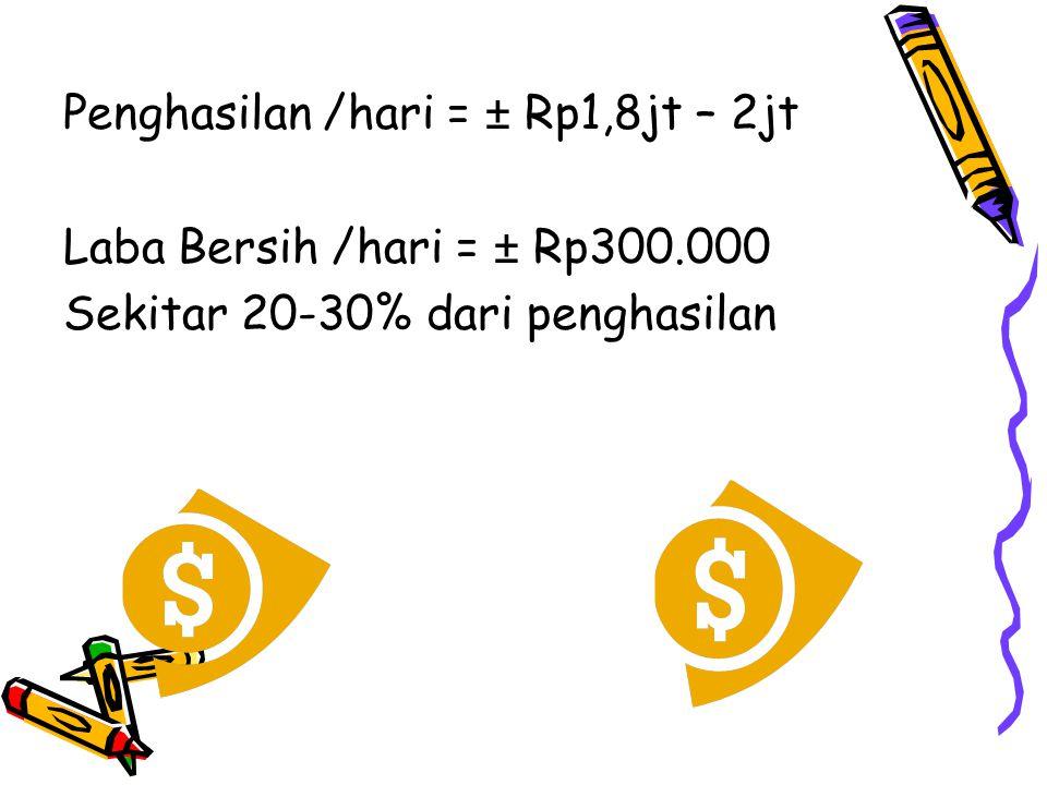 Penghasilan /hari = ± Rp1,8jt – 2jt Laba Bersih /hari = ± Rp300.000 Sekitar 20-30% dari penghasilan
