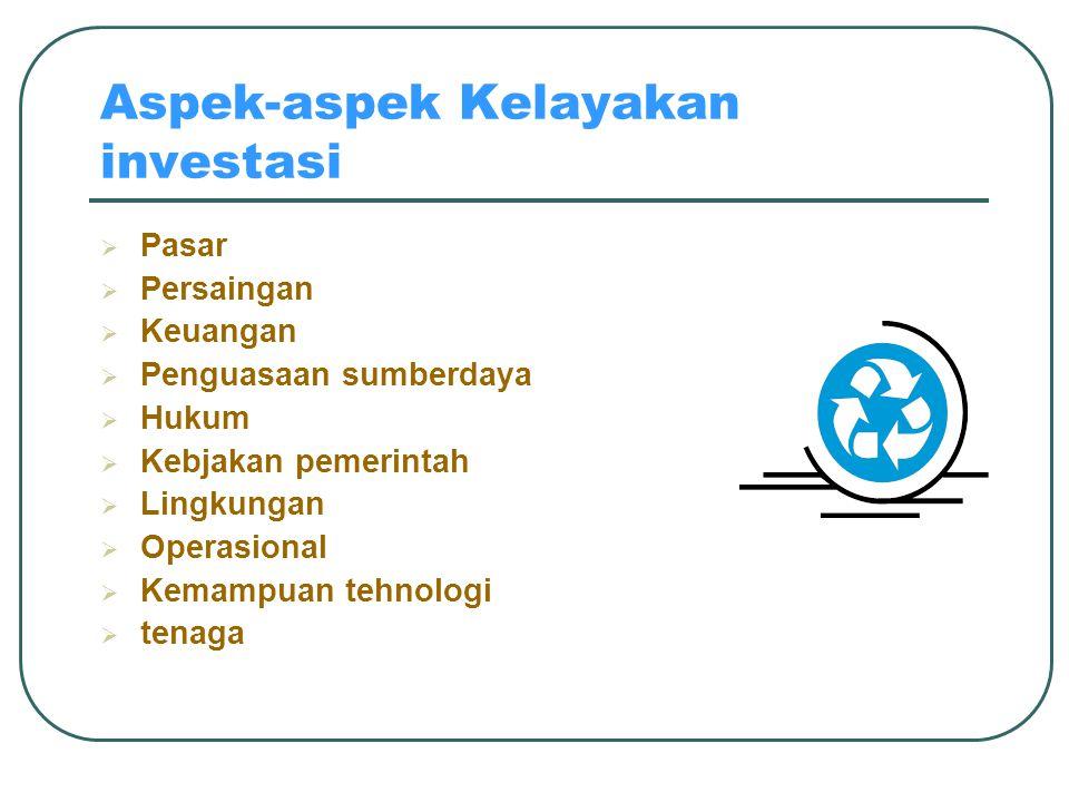Aspek-aspek Kelayakan investasi  Pasar  Persaingan  Keuangan  Penguasaan sumberdaya  Hukum  Kebjakan pemerintah  Lingkungan  Operasional  Kem