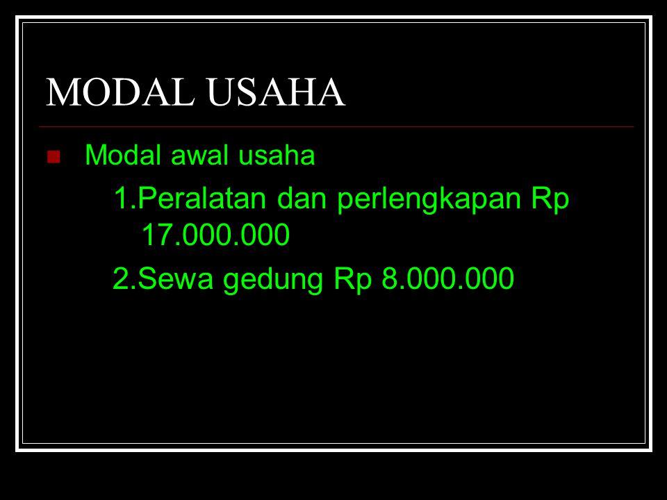 MODAL USAHA Modal awal usaha 1.Peralatan dan perlengkapan Rp 17.000.000 2.Sewa gedung Rp 8.000.000