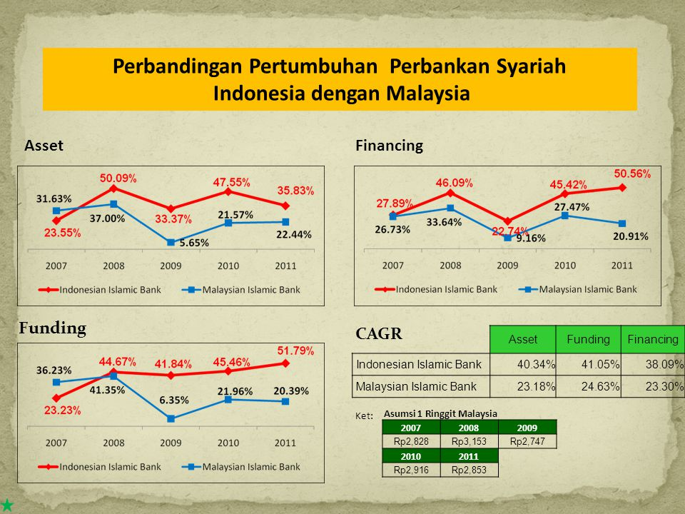 Funding CAGR AssetFinancing AssetFundingFinancing Indonesian Islamic Bank40.34%41.05%38.09% Malaysian Islamic Bank23.18%24.63%23.30% Ket: Asumsi 1 Ringgit Malaysia 200720082009 Rp2,828Rp3,153Rp2,747 20102011 Rp2,916Rp2,853 Perbandingan Pertumbuhan Perbankan Syariah Indonesia dengan Malaysia