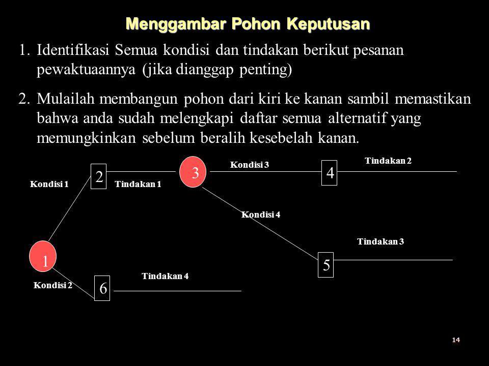 Menggambar Pohon Keputusan 1.Identifikasi Semua kondisi dan tindakan berikut pesanan pewaktuaannya (jika dianggap penting) 2.Mulailah membangun pohon