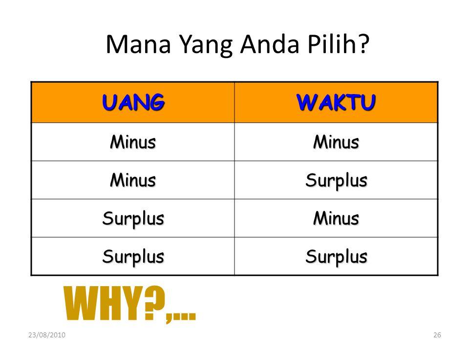 UANGWAKTU MinusMinus MinusSurplus SurplusMinus SurplusSurplus Mana Yang Anda Pilih? WHY?,... 23/08/201026
