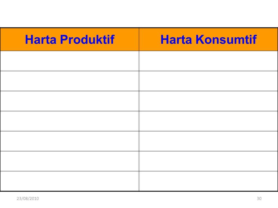 Harta ProduktifHarta Konsumtif 23/08/201030