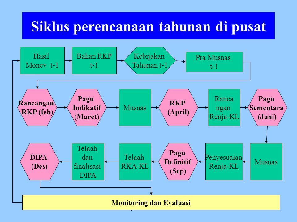 14/03/2008Sesditjen Pendidikan Islam4 Prinsip yang dipakai Sistem perencanaan sentralisasi dengan memperhatikan proses: Unified perencanaan program da