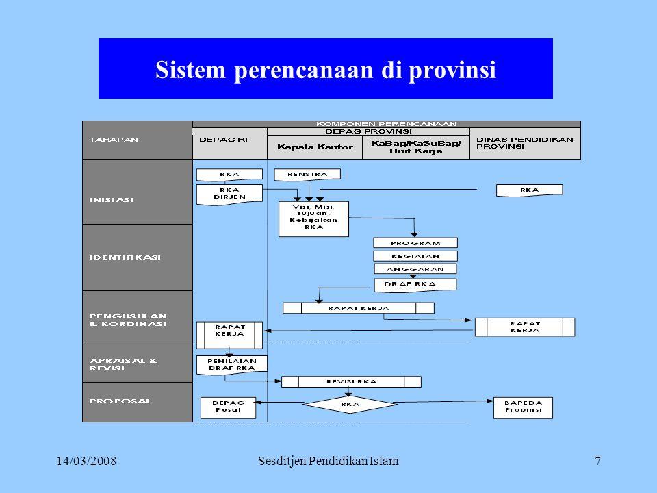 14/03/2008Sesditjen Pendidikan Islam6 Sinkronisasi Vertikal dan Horisontal