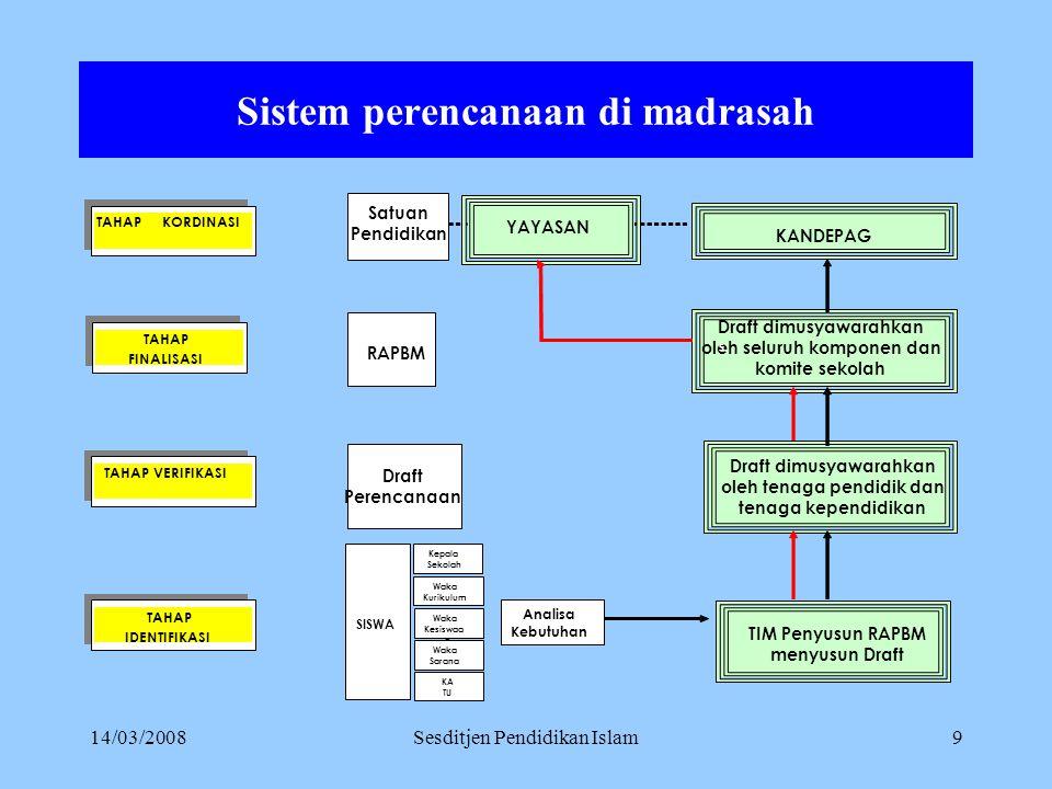 14/03/2008Sesditjen Pendidikan Islam8 Sistem perencanaan di kabupaten