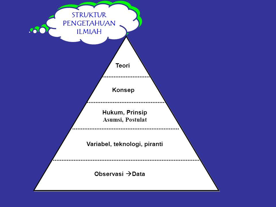 STRUKTUR PENGETAHUAN ILMIAH Konsep Hukum, Prinsip Asumsi, Postulat Variabel, teknologi, piranti Observasi  Data Teori