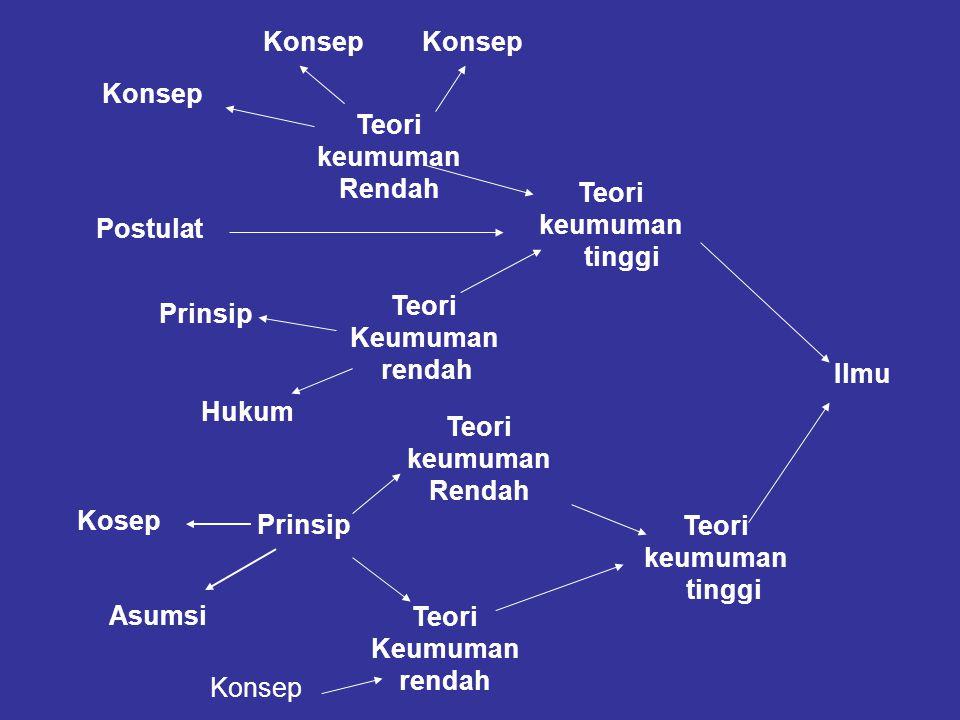 Teori keumuman tinggi Postulat Teori Keumuman rendah Ilmu Hukum Prinsip Kosep Asumsi Prinsip Teori keumuman tinggi Teori keumuman Rendah Konsep Teori