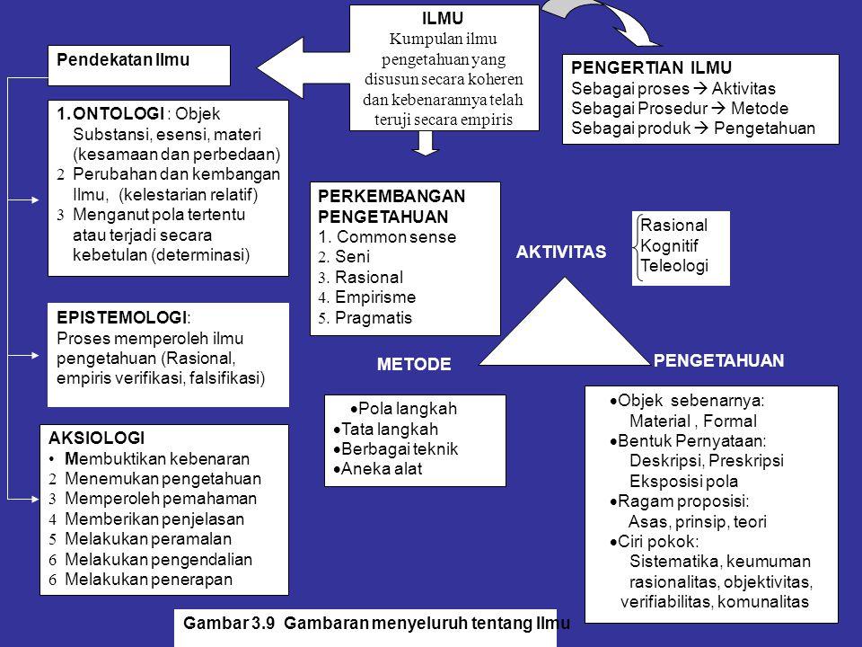 PENGERTIAN ILMU Sebagai proses  Aktivitas Sebagai Prosedur  Metode Sebagai produk  Pengetahuan ILMU Kumpulan ilmu pengetahuan yang disusun secara k