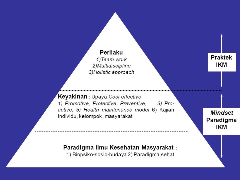 Perilaku 1)Team work 2)Multidiscipline 3)Holistic approach Keyakinan : Upaya Cost effective 1) Promotive, Protective, Preventive, 3) Pro- active, 5) H