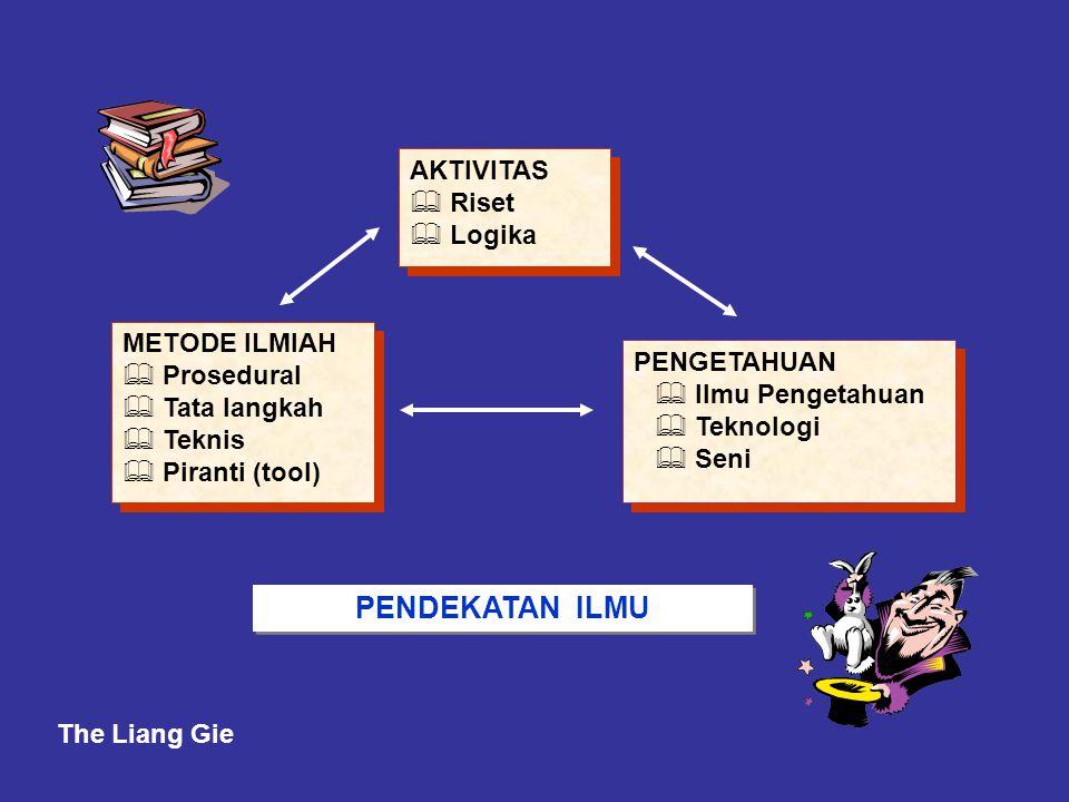 METODE ILMIAH  Prosedural  Tata langkah  Teknis  Piranti (tool) METODE ILMIAH  Prosedural  Tata langkah  Teknis  Piranti (tool) PENGETAHUAN 