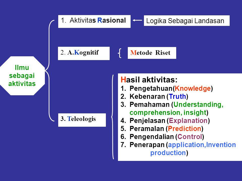 Ilmu sebagai aktivitas 3. Teleologis Hasil aktivitas: 1.Pengetahuan(Knowledge) 2.Kebenaran (Truth) 3.Pemahaman (Understanding, comprehension, insight)
